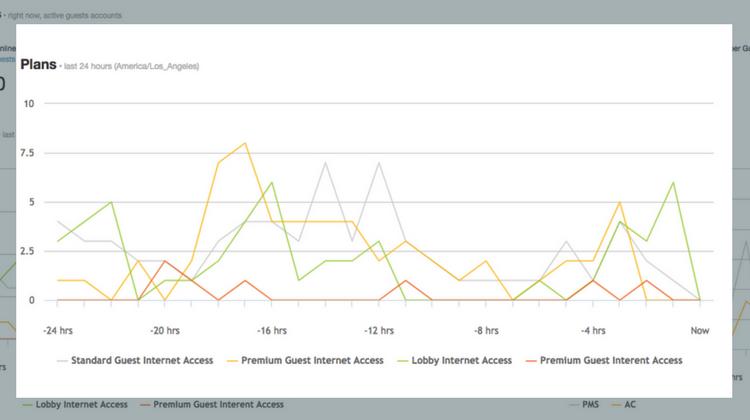 wifi-plan-analytics-reports.png